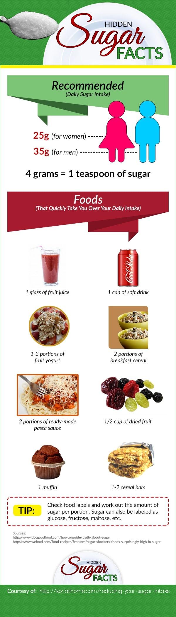 How to Start Reducing Your Sugar Intake 2