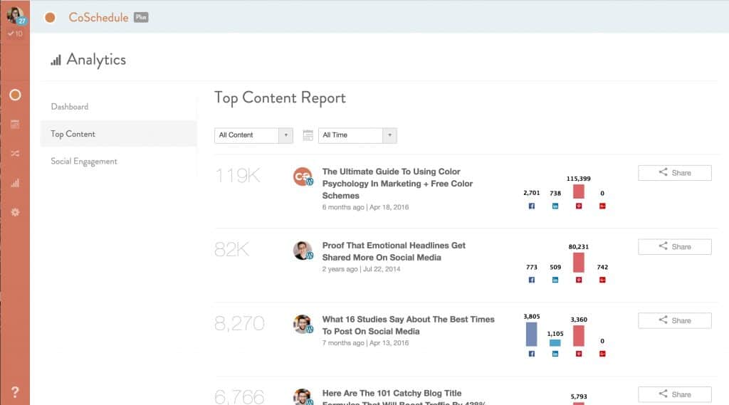 coschedule-top-content